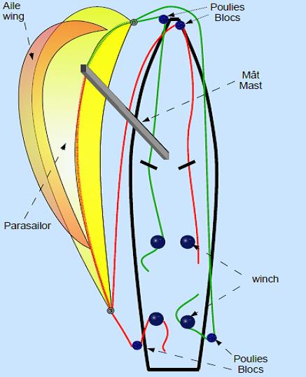 Схема проводки шкотов на яхте